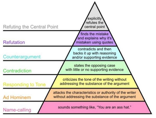 levels of argumentation