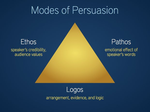 Modes of Persuasion